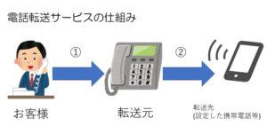 電話転送サービスのしくみ